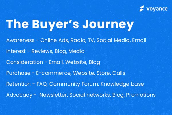 Stages of the buyer's journey- AI for customer experience